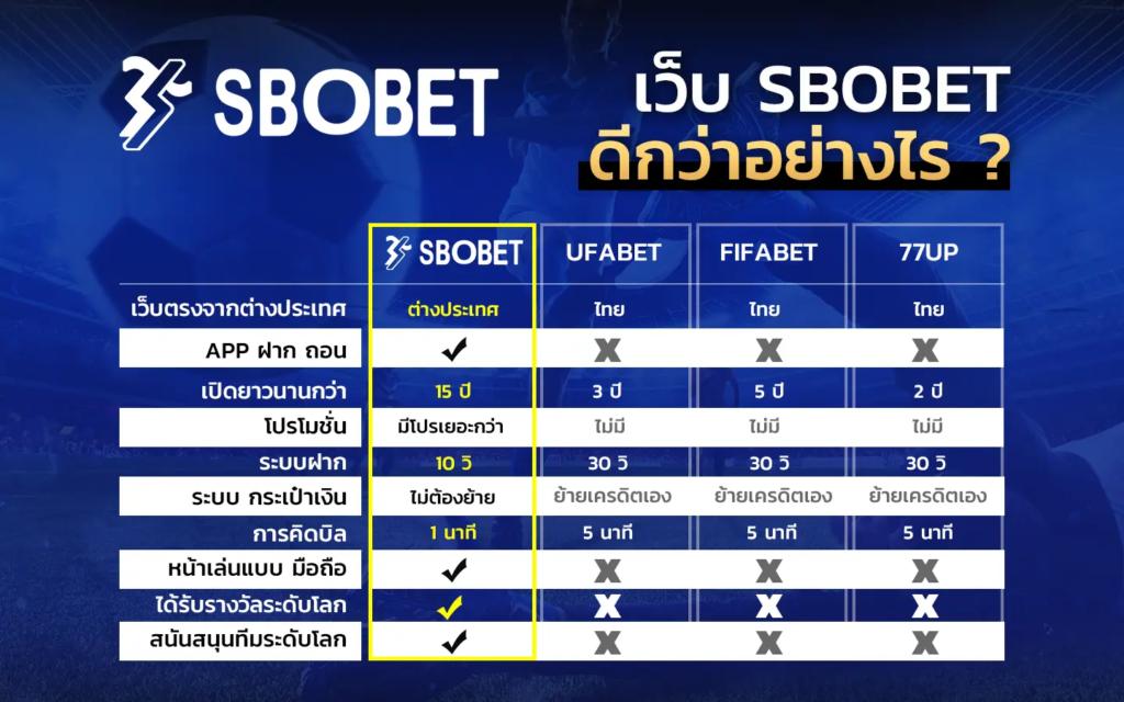 แทงบอล-sbobet